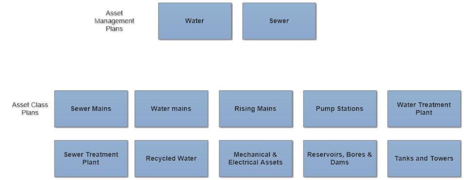 Benefits of an Asset Class Plan